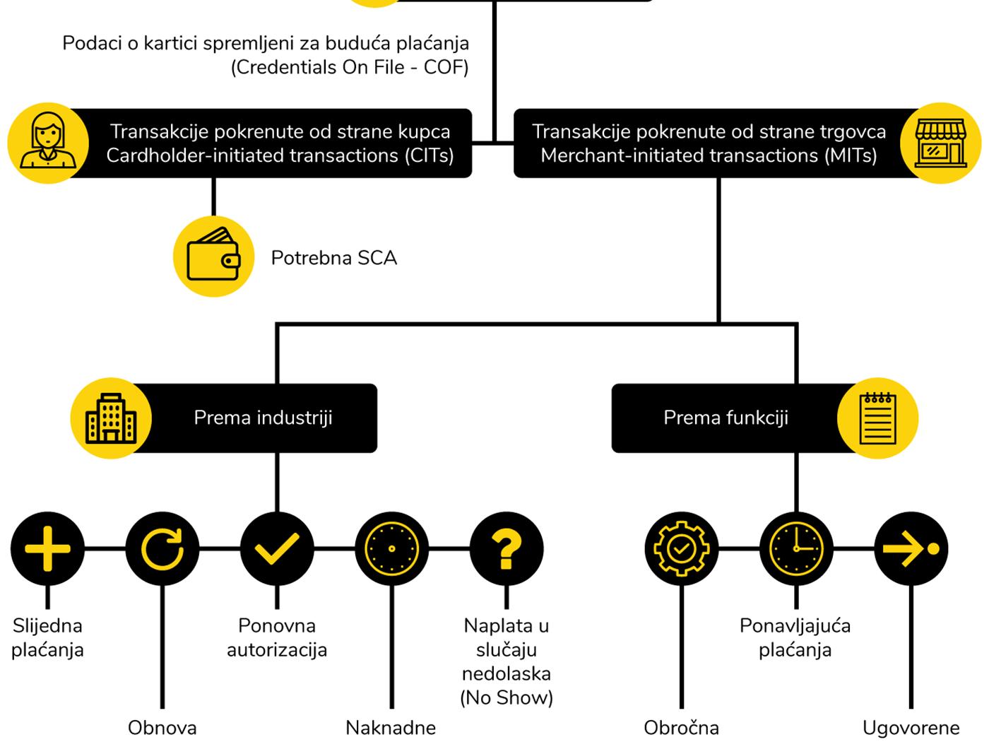 Tokenizovane transakcije sa sačuvanim kartičnim podacima